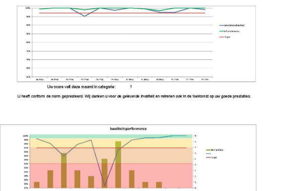 RVS NON FERRO scoort 100% op kwaliteit bij Marel